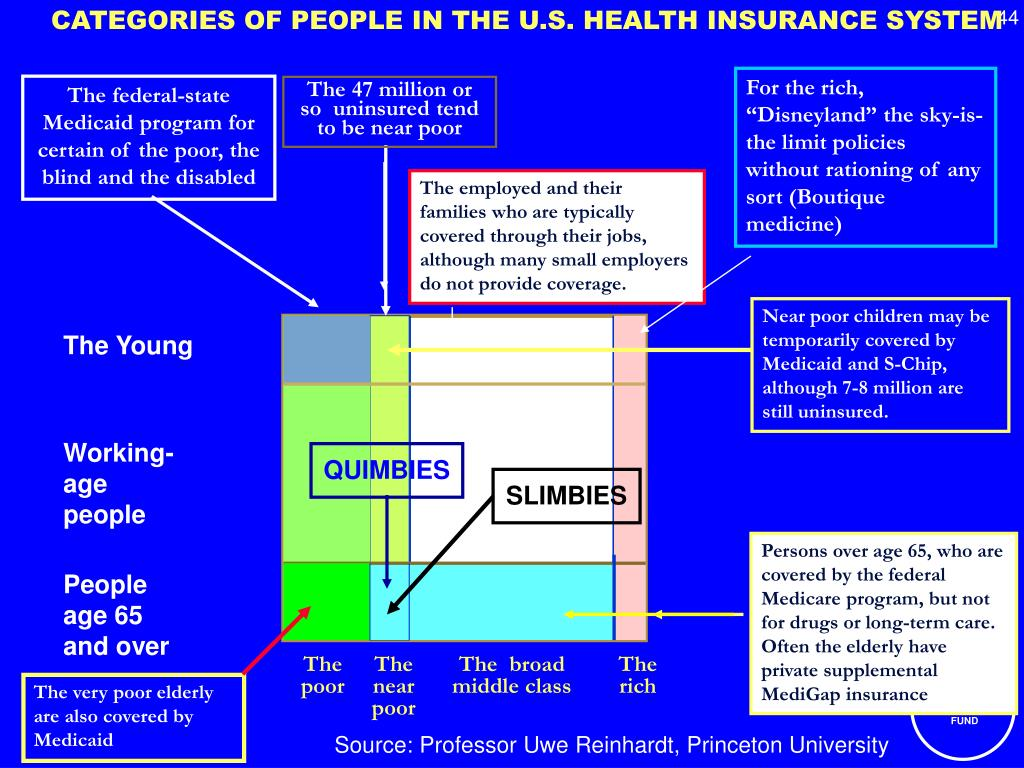CATEGORIES OF PEOPLE IN THE U.S. HEALTH INSURANCE SYSTEM