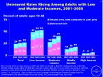 uninsured rates rising among adults with low and moderate incomes 2001 2005