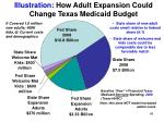 illustration how adult expansion could change texas medicaid budget