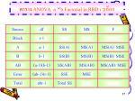 anova a b factorial in rbd r