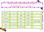 anova latin square row column r