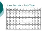 3 to 8 decoder truth table
