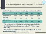 effet du don japonais sur la comp titivit du riz local