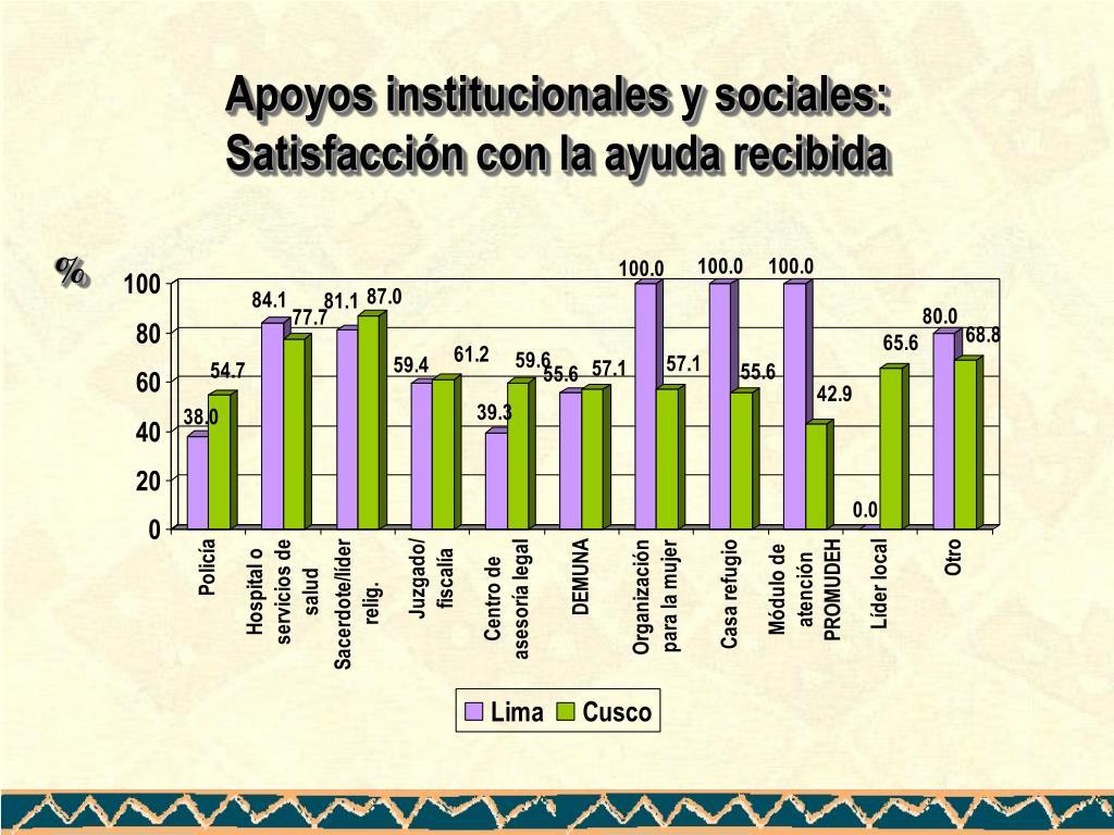 Apoyos institucionales y sociales: