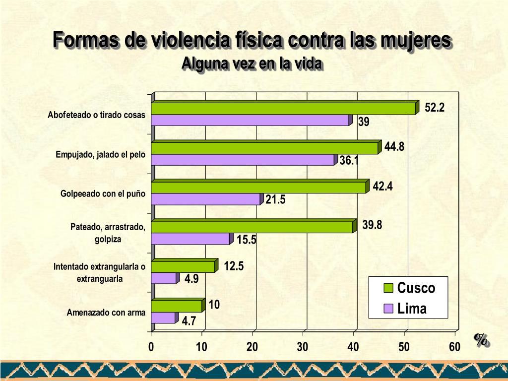 Formas de violencia física contra las mujeres