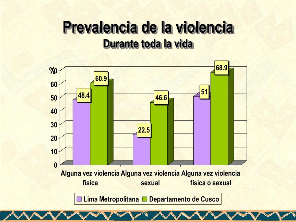Prevalencia de la violencia