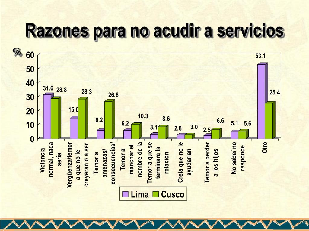 Razones para no acudir a servicios