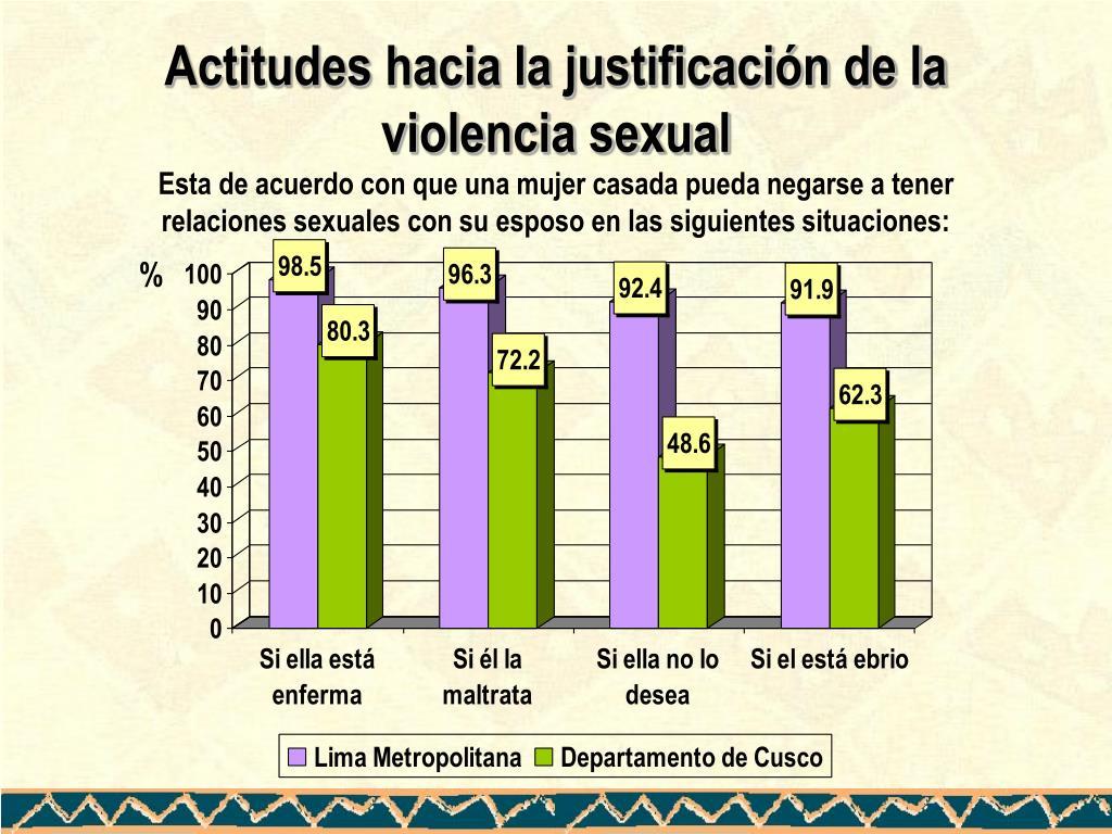 Actitudes hacia la justificación de la violencia sexual