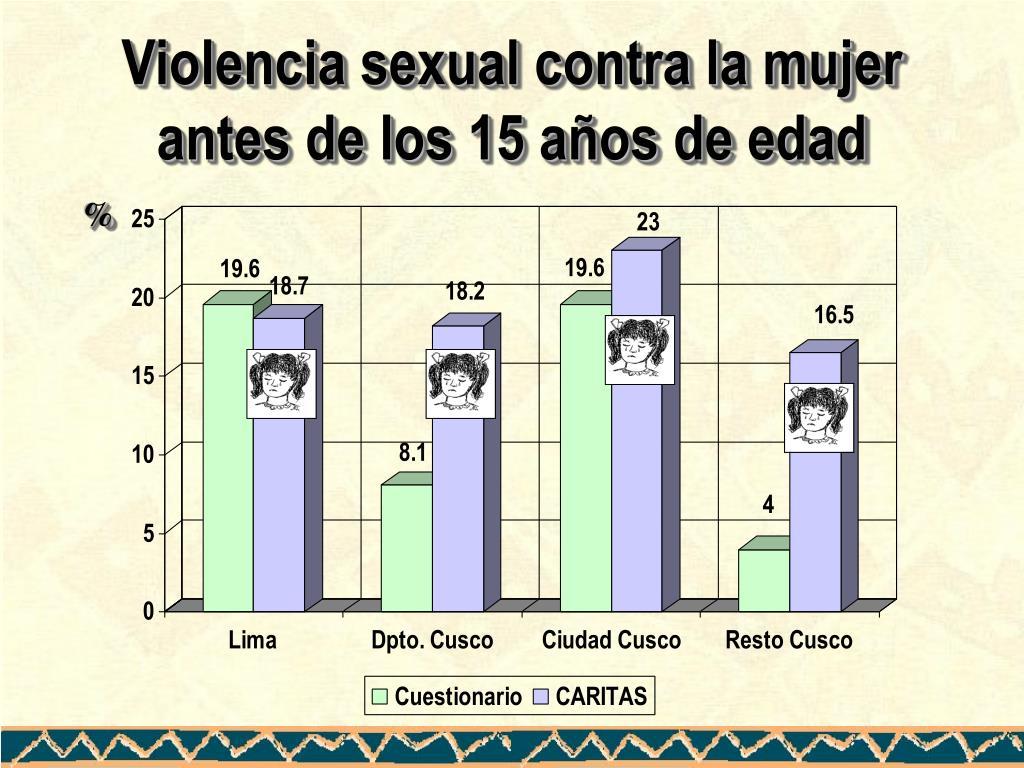 Violencia sexual contra la mujer antes de los 15 años de edad