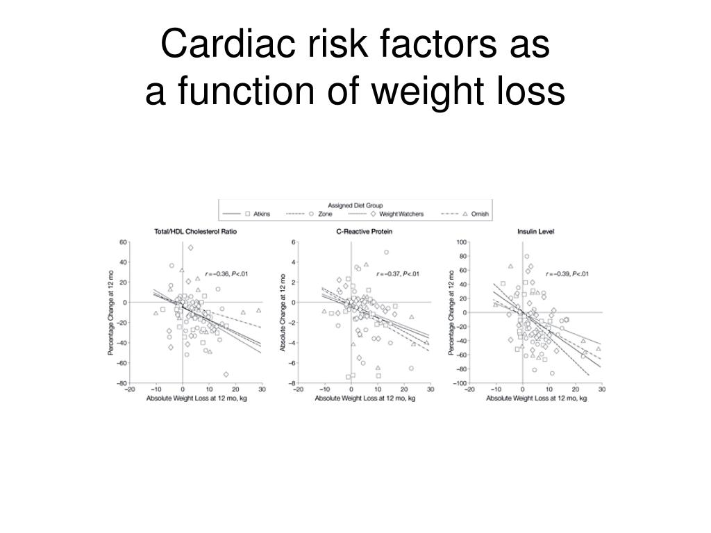 Cardiac risk factors as
