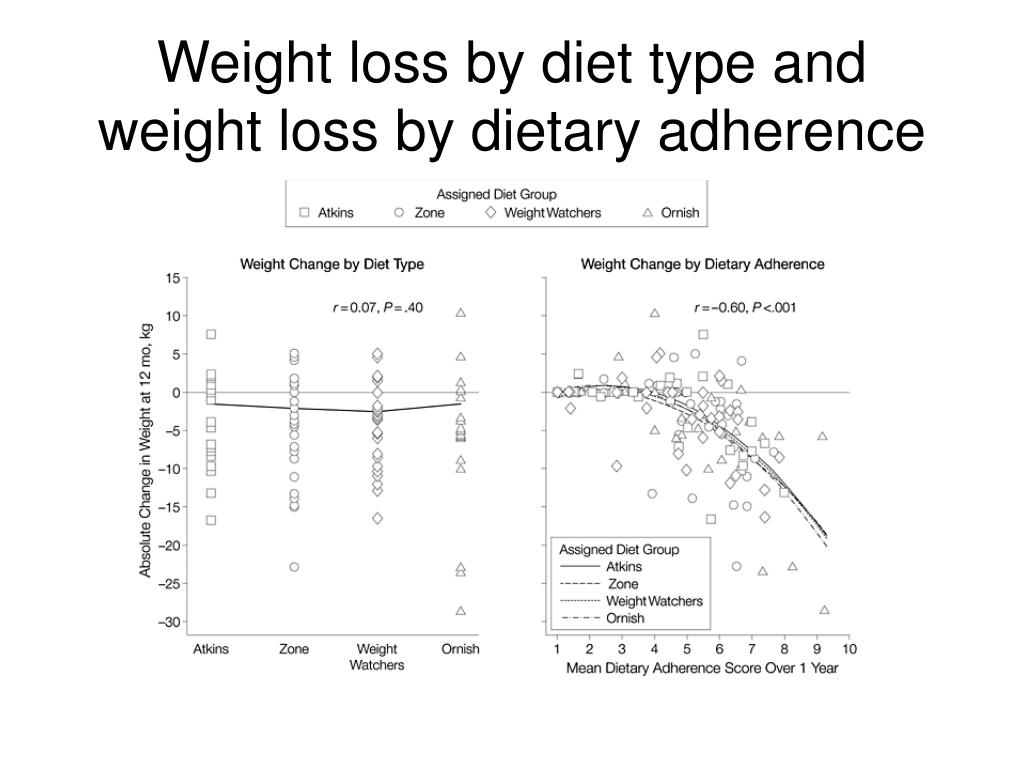 Weight loss by diet type and