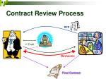 contract review process