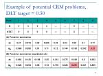 example of potential crm problems dlt target 0 30