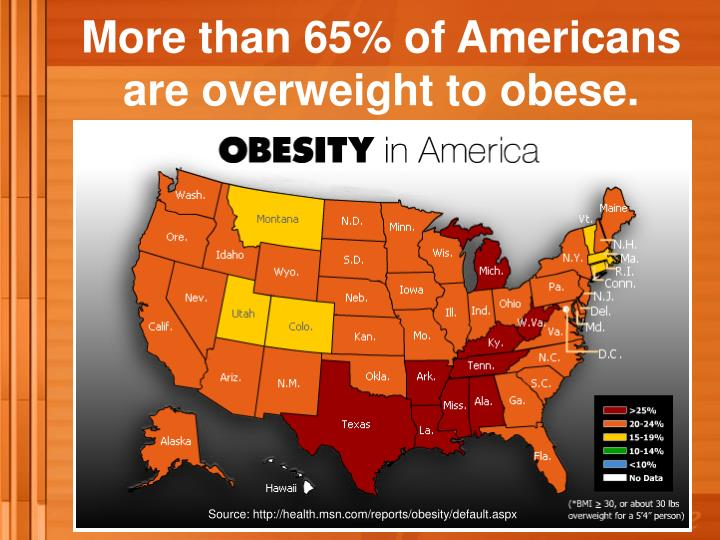 More than 65% of Americans                are overweight to obese.