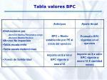 tabla valores bpc