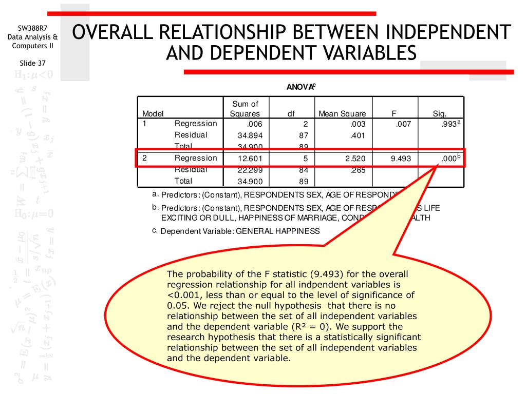 OVERALL RELATIONSHIP BETWEEN INDEPENDENT AND DEPENDENT VARIABLES