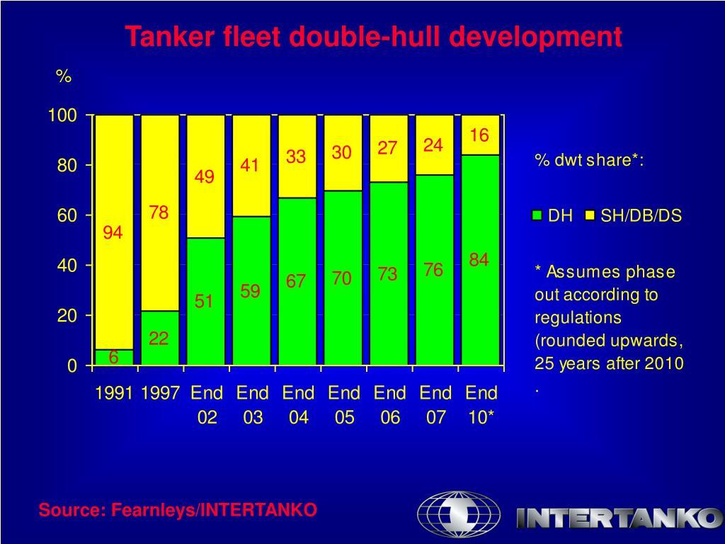Tanker fleet double-hull development