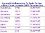 country health expenditure per capita per year male female longevity w h o estimates 2000