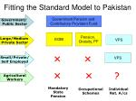 fitting the standard model to pakistan