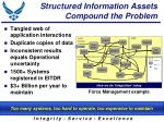 structured information assets compound the problem