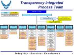 transparency integrated process team