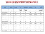 corrosion monitor comparison9