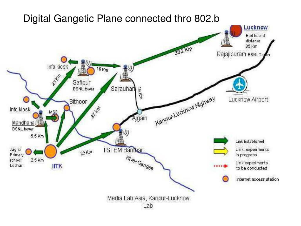 Digital Gangetic Plane connected thro 802.b