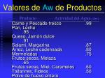 valores de aw de productos