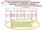 relationship of individual independent variables to dependent variable 2