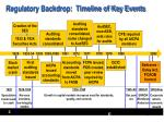 regulatory backdrop timeline of key events