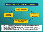 porter s national diamond framework
