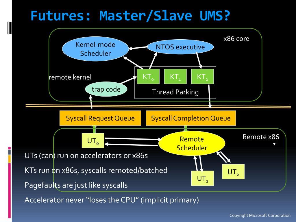 Futures: Master/Slave UMS?