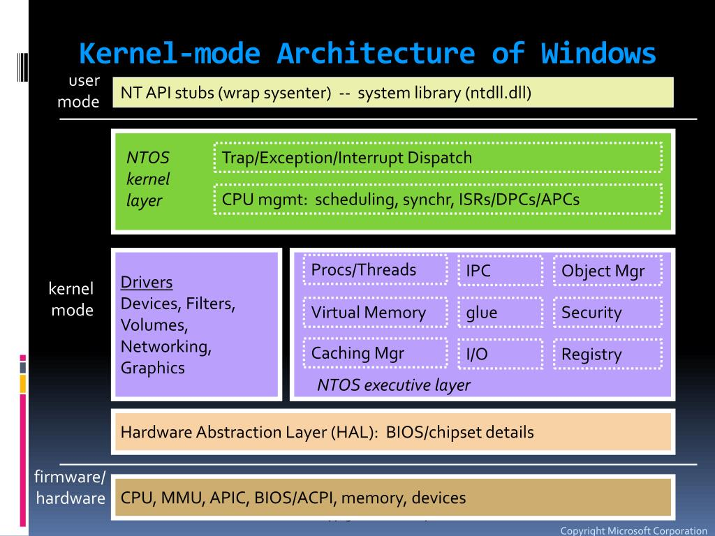 Kernel-mode Architecture of Windows