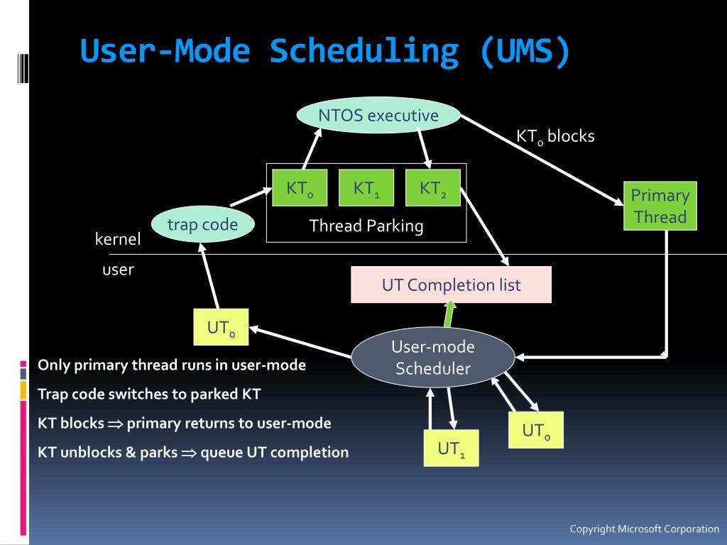 User-Mode Scheduling (UMS)