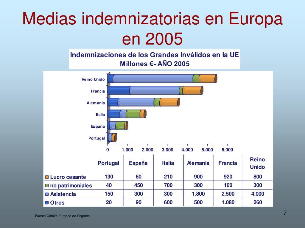 Medias indemnizatorias en Europa en 2005