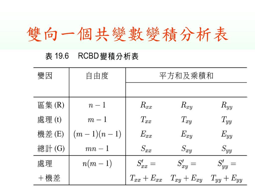 雙向一個共變數變積分析表