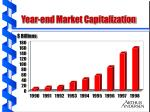 year end market capitalization