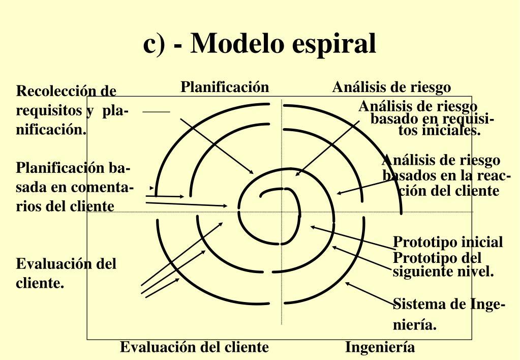 c) - Modelo espiral
