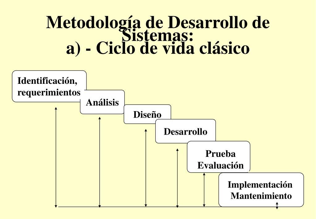 Metodología de Desarrollo de Sistemas: