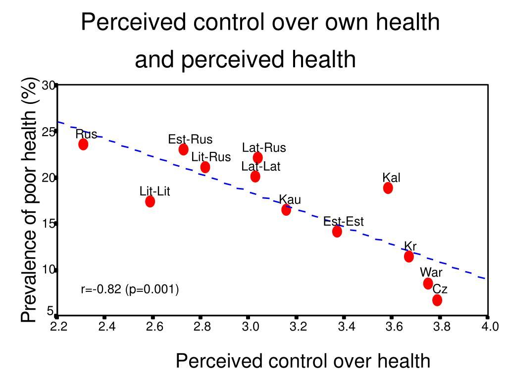 PPT - Social determinants of health PowerPoint Presentation