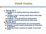 staar timeline