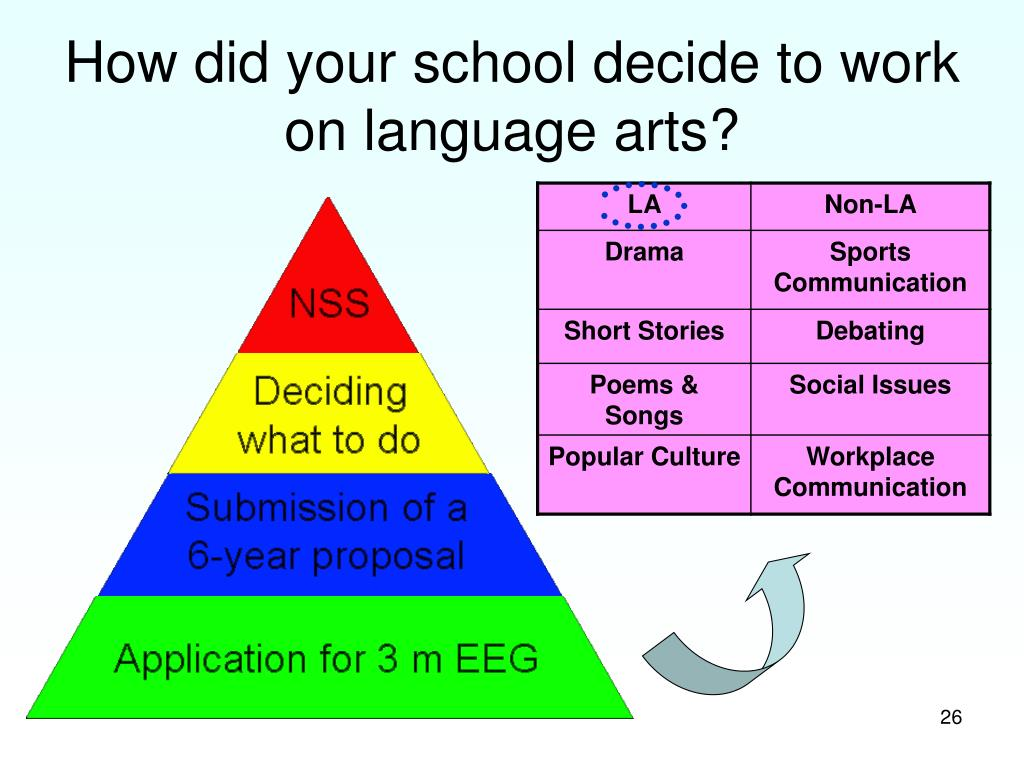 How did your school decide to work on language arts?