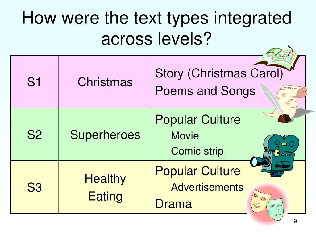 How were the text types integrated across levels?