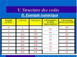 v structure des co ts21