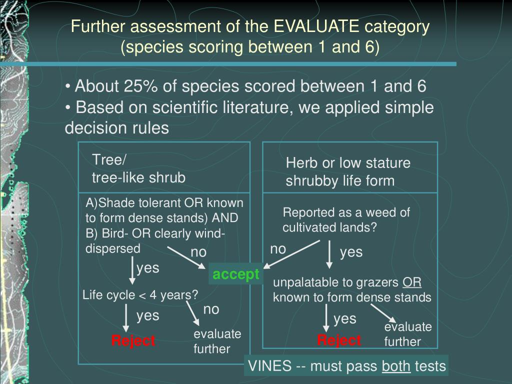 Further assessment of the EVALUATE category
