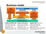 business model3