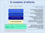 il modello d offerta