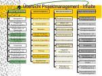 bersicht projektmanagement inhalte