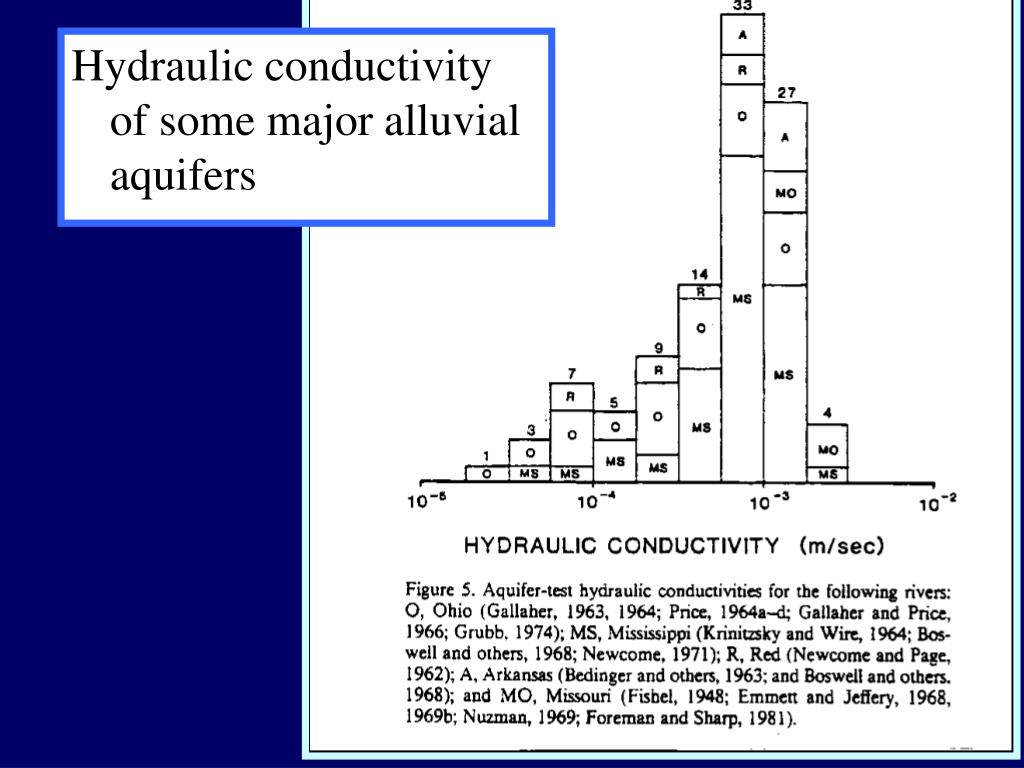 Hydraulic conductivity of some major alluvial aquifers