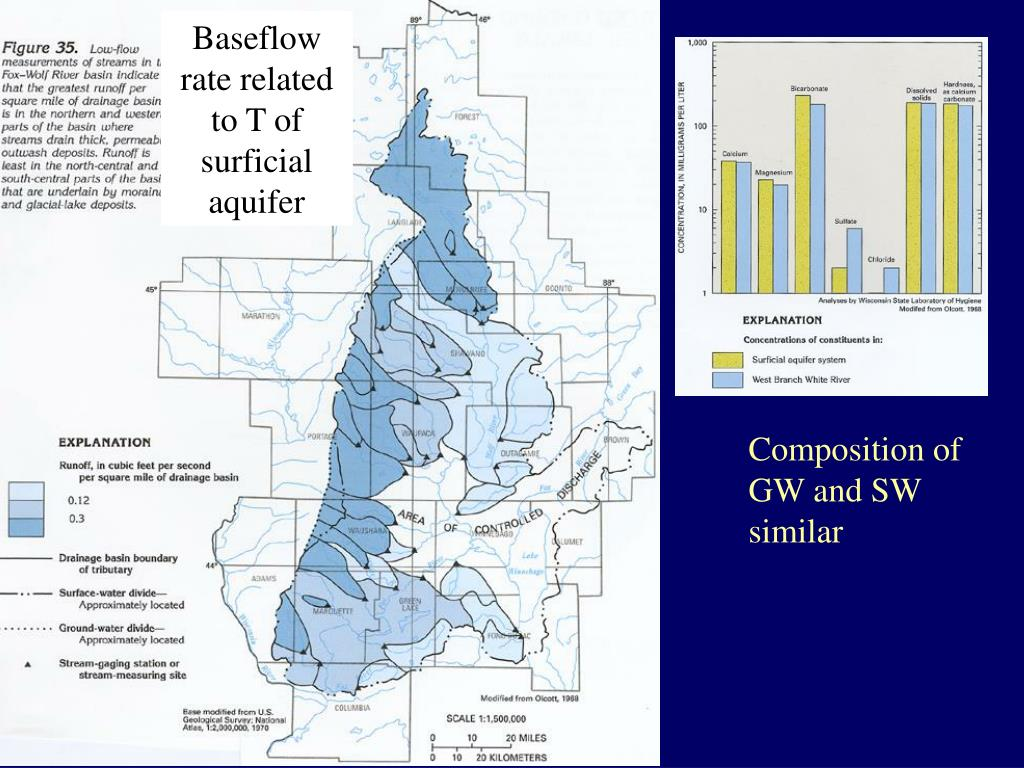 Baseflow rate related to T of surficial aquifer